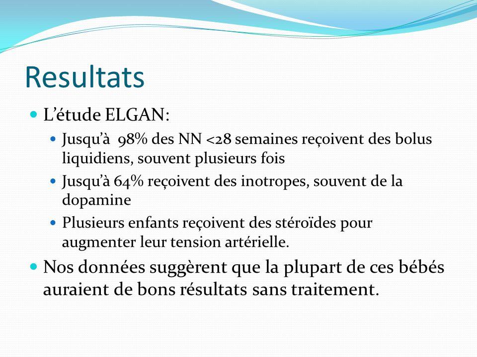 Resultats Létude ELGAN: Jusquà 98% des NN <28 semaines reçoivent des bolus liquidiens, souvent plusieurs fois Jusquà 64% reçoivent des inotropes, souvent de la dopamine Plusieurs enfants reçoivent des stéroïdes pour augmenter leur tension artérielle.