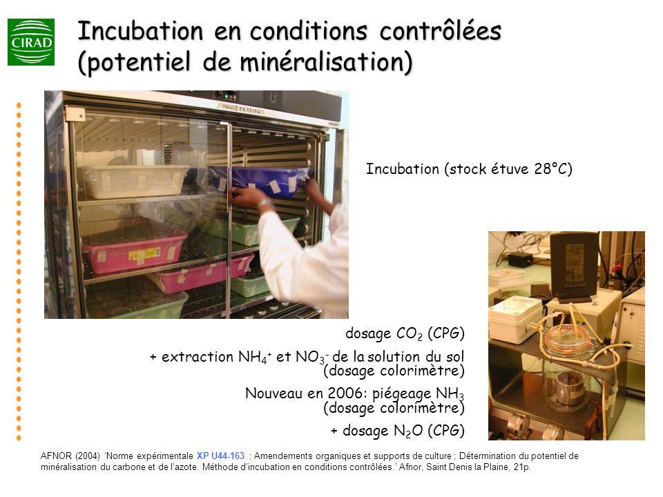 AFNOR (2004) Norme expérimentale XP U44-163 ; Amendements organiques et supports de culture ; Détermination du potentiel de minéralisation du carbone et de lazote.
