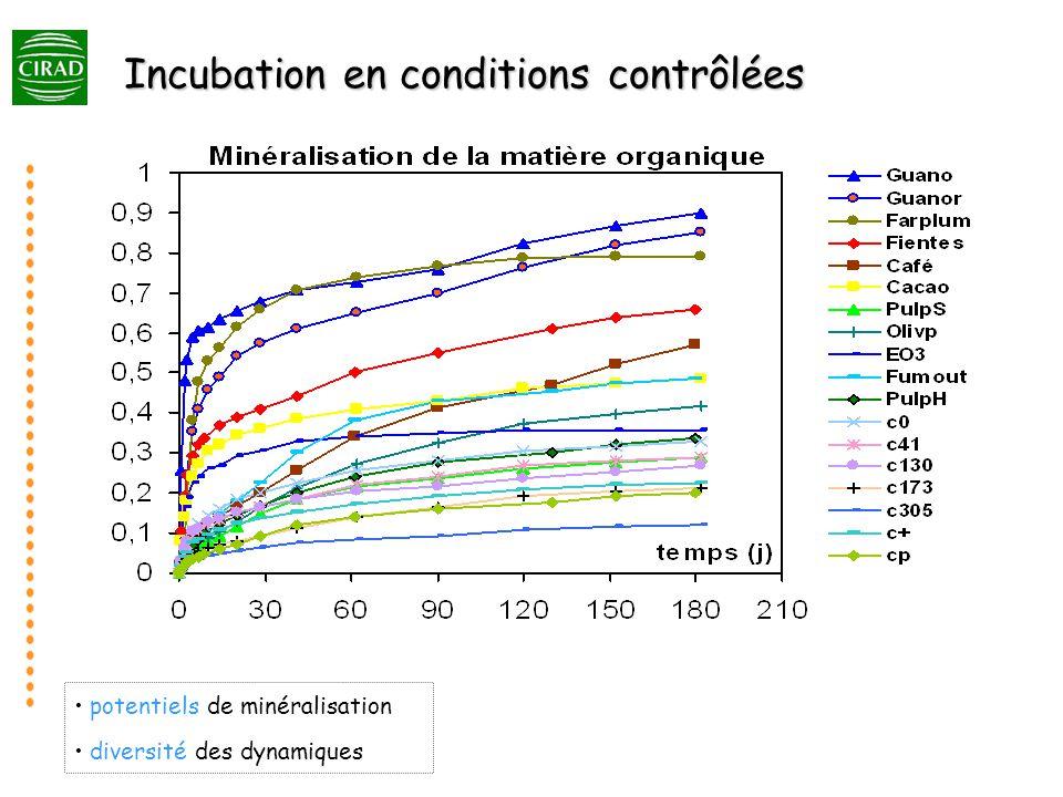 Incubation en conditions contrôlées potentiels de minéralisation diversité des dynamiques