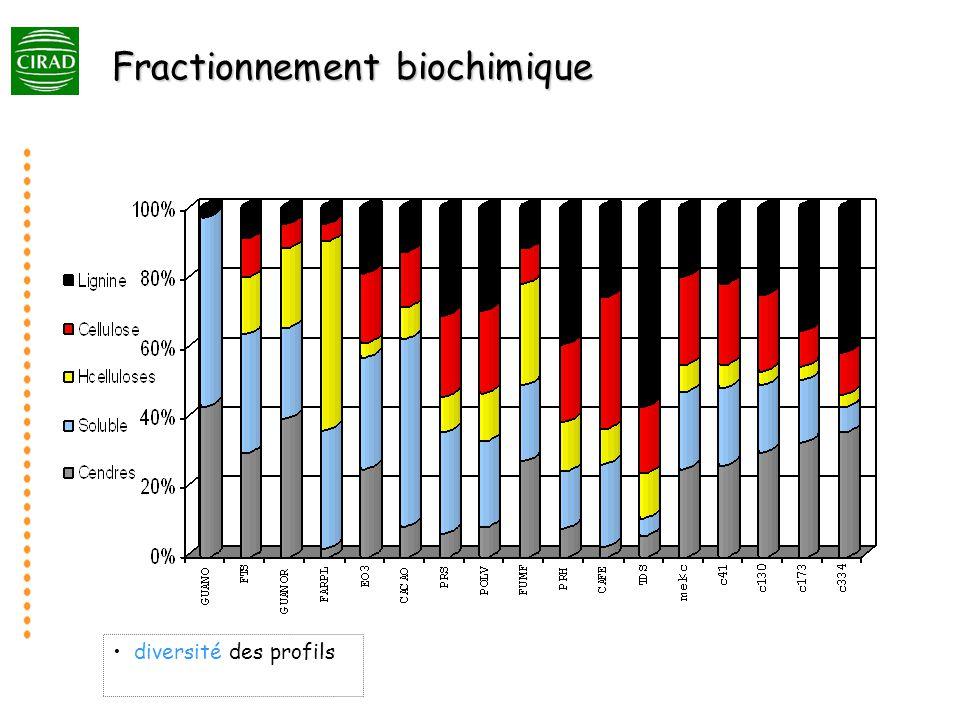 diversité des profils Fractionnement biochimique