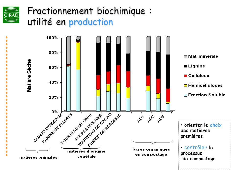 Fractionnement biochimique : utilité en production orienter le choix des matières premières contrôler le processus de compostage