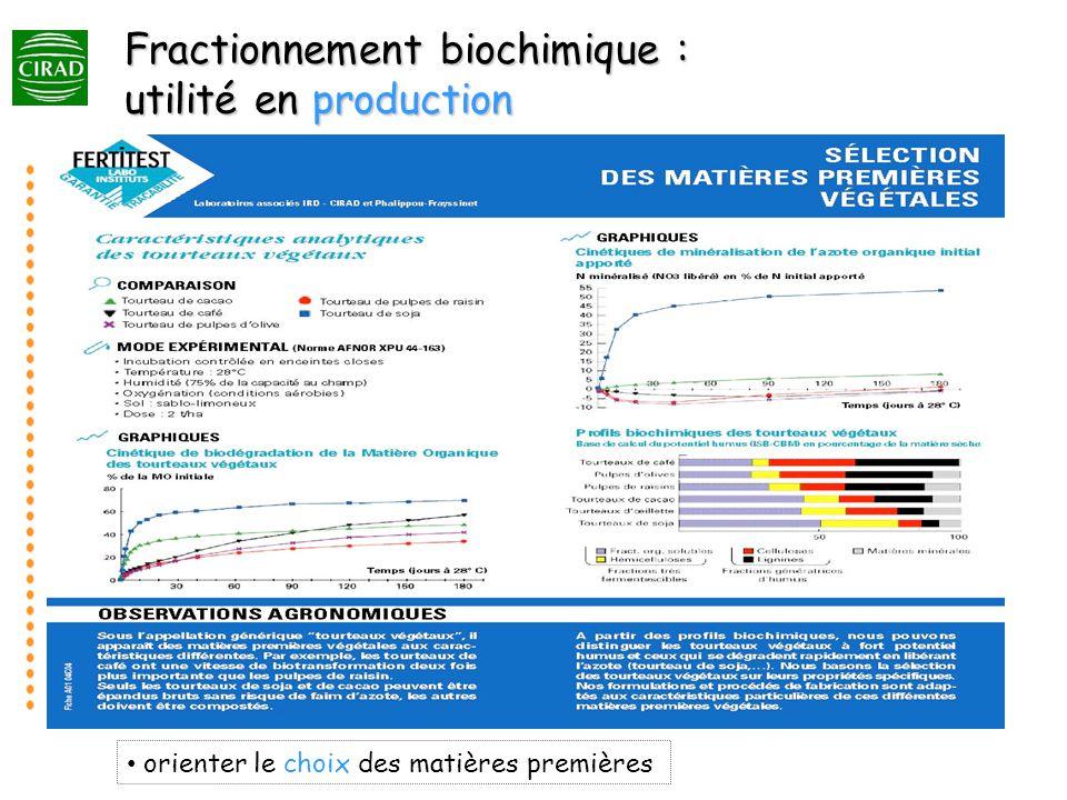 orienter le choix des matières premières Fractionnement biochimique : utilité en production