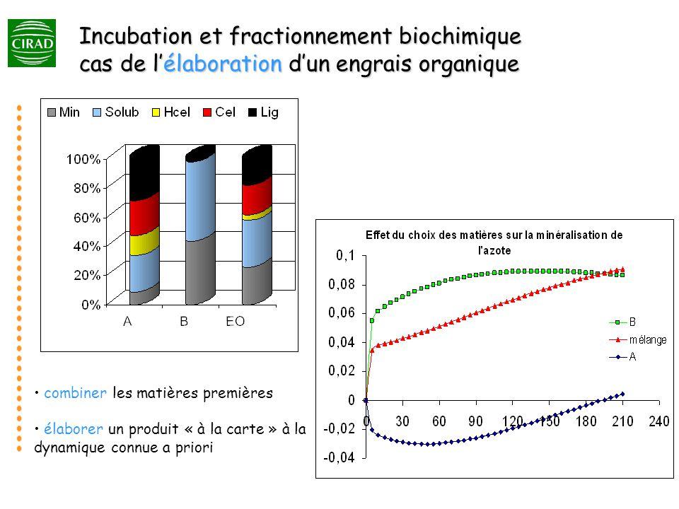 Incubation et fractionnement biochimique cas de lélaboration dun engrais organique combiner les matières premières élaborer un produit « à la carte » à la dynamique connue a priori