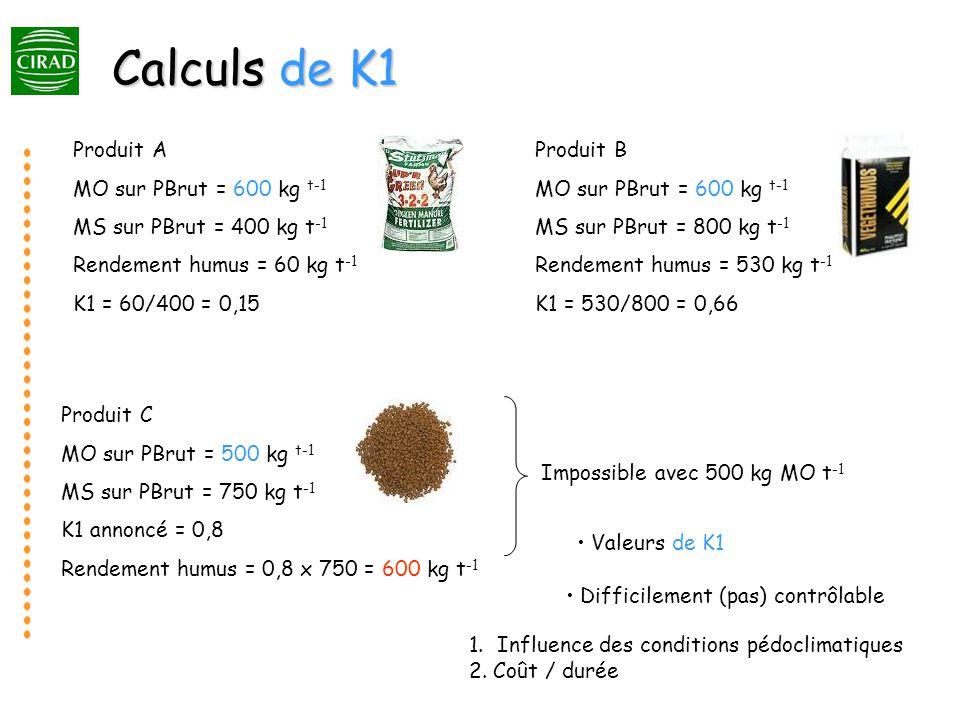 Calculs de K1 Produit A MO sur PBrut = 600 kg t-1 MS sur PBrut = 400 kg t -1 Rendement humus = 60 kg t -1 K1 = 60/400 = 0,15 Produit B MO sur PBrut = 600 kg t-1 MS sur PBrut = 800 kg t -1 Rendement humus = 530 kg t -1 K1 = 530/800 = 0,66 Produit C MO sur PBrut = 500 kg t-1 MS sur PBrut = 750 kg t -1 K1 annoncé = 0,8 Rendement humus = 0,8 x 750 = 600 kg t -1 Impossible avec 500 kg MO t -1 Valeurs de K1 1.
