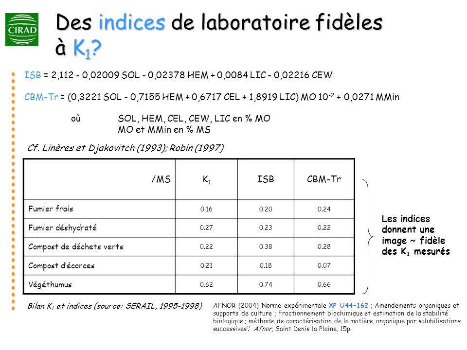 Des indices de laboratoire fidèles à K 1 .