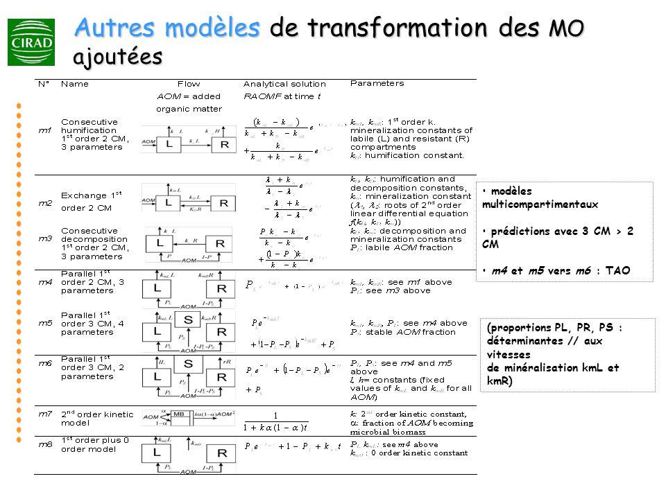 modèles multicompartimentaux prédictions avec 3 CM > 2 CM m4 et m5 vers m6 : TAO (proportions PL, PR, PS : déterminantes // aux vitesses de minéralisation kmL et kmR) Autres modèles de transformation des MO ajoutées