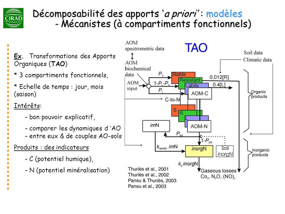 Décomposabilité des apports a priori : modèles -Mécanistes (à compartiments fonctionnels) Ex.