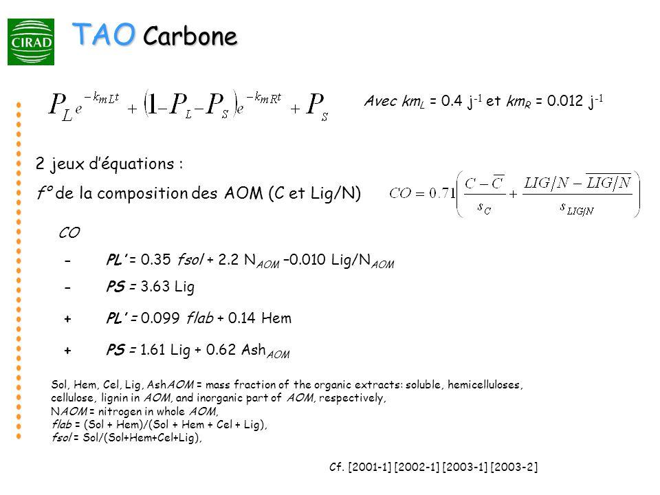 TAO Carbone CO -PL = 0.35 fsol + 2.2 N AOM –0.010 Lig/N AOM -PS = 3.63 Lig +PL = 0.099 flab + 0.14 Hem +PS = 1.61 Lig + 0.62 Ash AOM Sol, Hem, Cel, Lig, AshAOM = mass fraction of the organic extracts: soluble, hemicelluloses, cellulose, lignin in AOM, and inorganic part of AOM, respectively, NAOM = nitrogen in whole AOM, flab = (Sol + Hem)/(Sol + Hem + Cel + Lig), fsol = Sol/(Sol+Hem+Cel+Lig), 2 jeux déquations : f° de la composition des AOM (C et Lig/N) Cf.