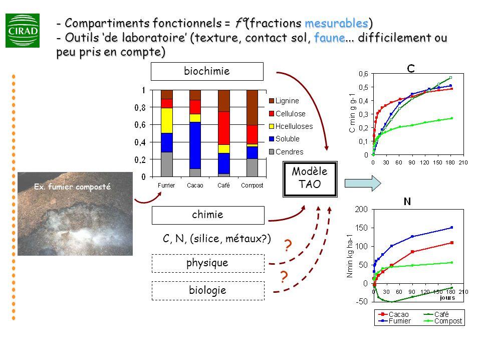 - Compartiments fonctionnels = f°(fractions mesurables) - Outils de laboratoire (texture, contact sol, faune...
