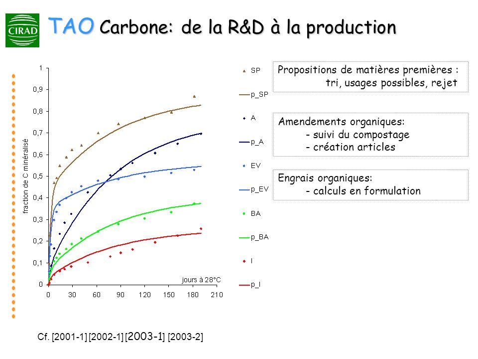 Cf. [2001-1] [2002-1] [ 2003-1 ] [2003-2] TAO Carbone: de la R&D à la production Amendements organiques: - suivi du compostage - création articles Pro