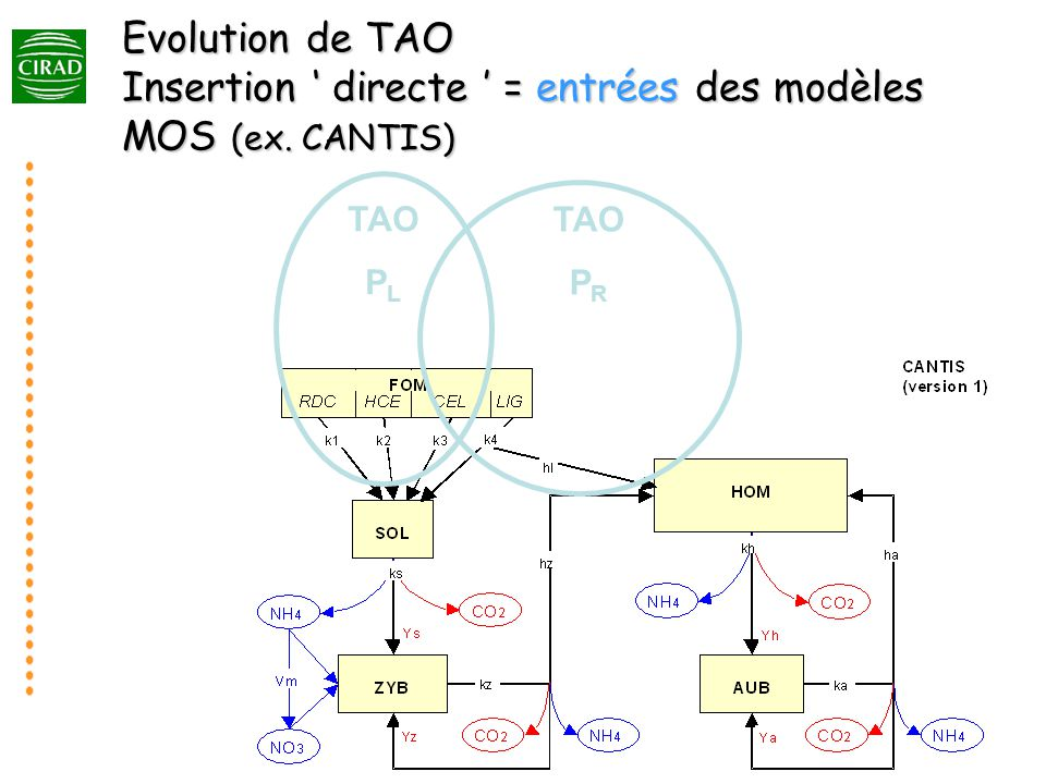 Evolution de TAO Insertion directe = entrées des modèles MOS (ex. CANTIS) TAO P L TAO P R
