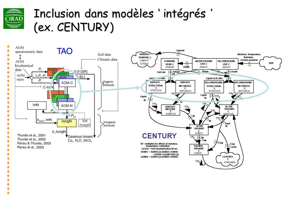 Inclusion dans modèles intégrés (ex. CENTURY) CENTURY