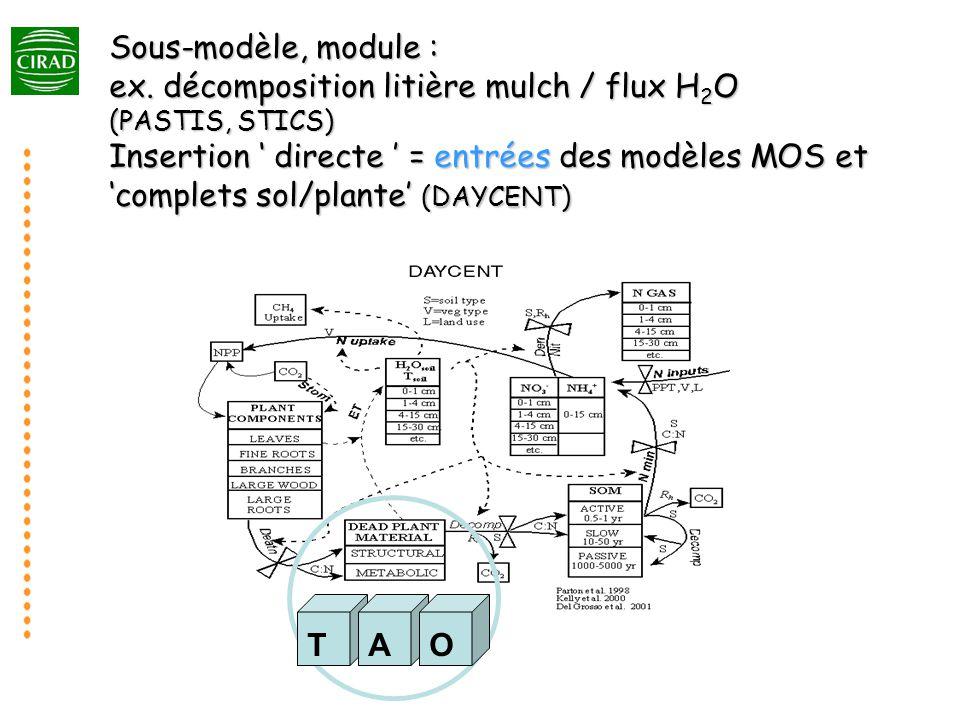 Sous-modèle, module : ex.
