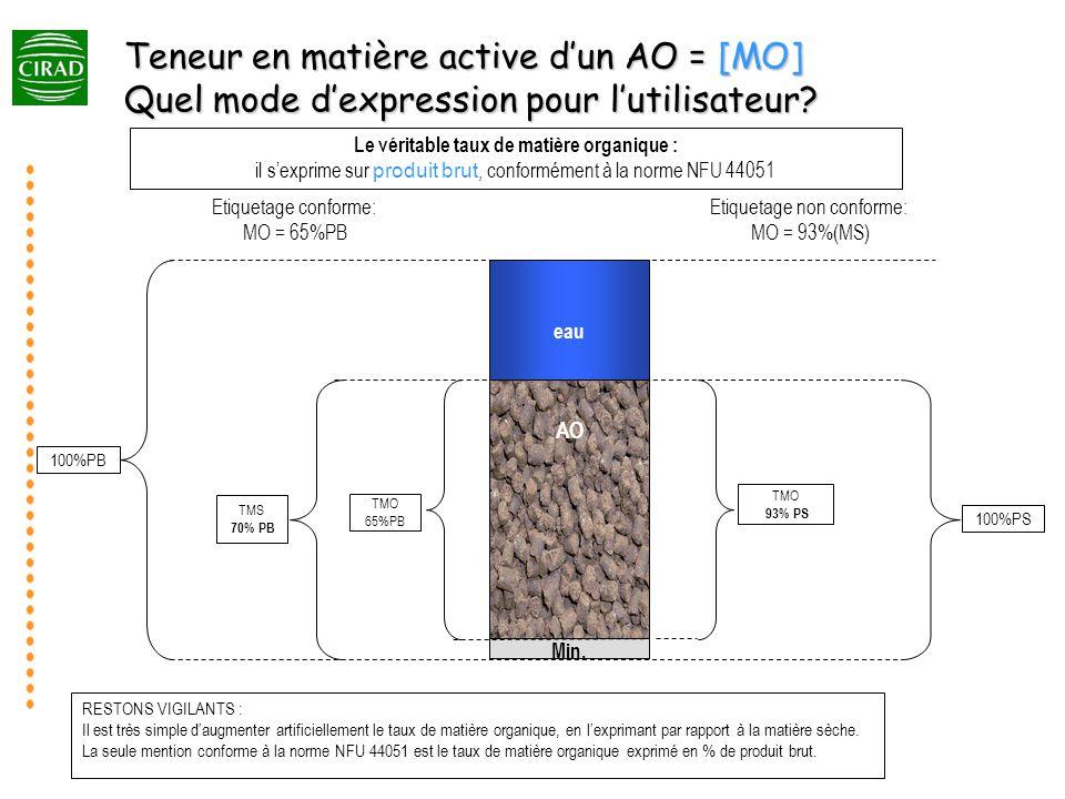 Matière Organique Matière Sèche AO Teneur en matière active dun AO = [MO] Quel mode dexpression pour lutilisateur.