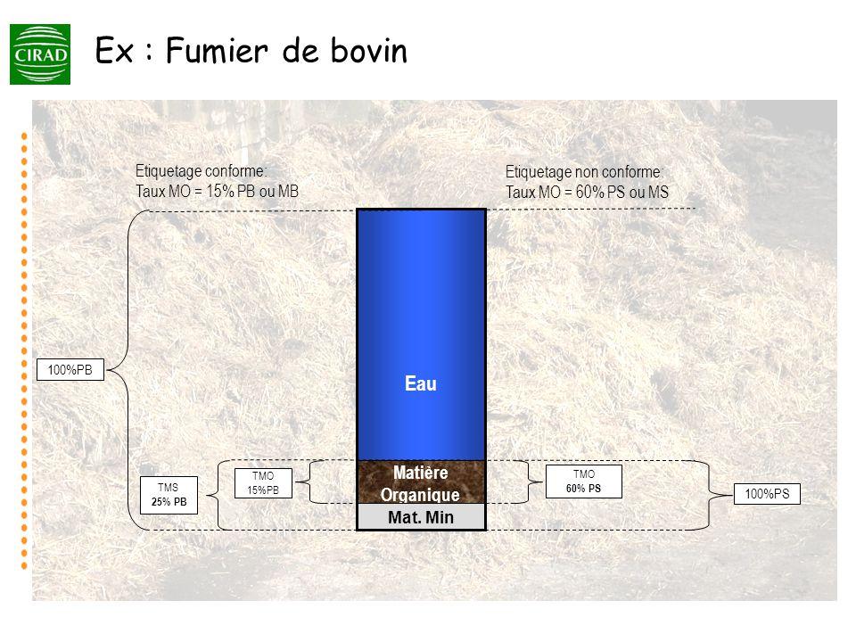 Utilité en fabrication (Exemples PF) Tableur ComparHumus (contrôle, alerte) / Matières premières, produits finis, concurrence