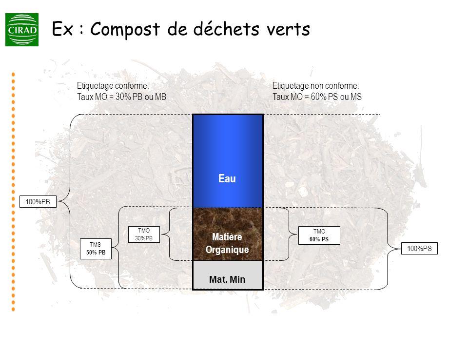 Potentiel dhumification et son expression - AO à teneur en MO peuvent avoir des potentiels dhumification - La notion dexpression du potentiel est importante (Cf.
