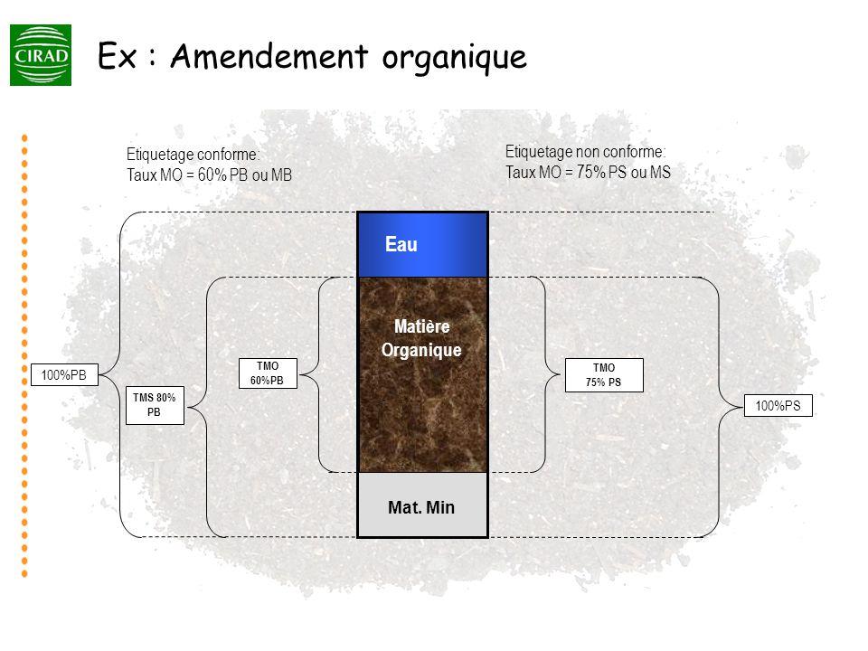 Modèles de transformation des MO Ajoutées Le modèle de Hénin Dupuis (1 compartiment) K1, coefficient iso humique (Hénin et Turc, 1957) : « lexpression de la quantité dhumus formé en fonction de la quantité de matière sèche du produit organique apporté au sol » K1 = QH/MS avec QH = quantité dhumus généré par le produit / an et MS = quantité de Matière Sèche du produit apporté / an Rendement humus = K1 x MS sol K 1 (f° qualité MO ; sol) MO du sol « humus » MO Ajoutée K 2 (f° climat ; sol) CO 2 Milieu tempéré K 2 = 1 à 5% (ex.