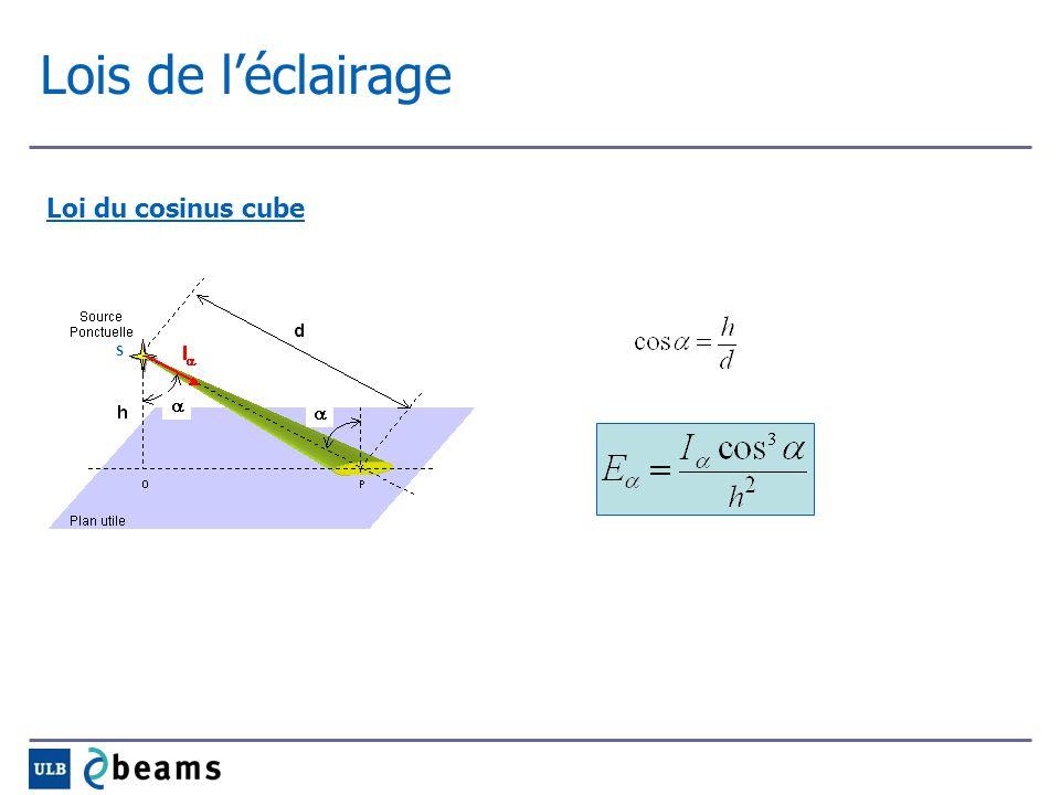 Lois de léclairage Loi du cosinus cube S