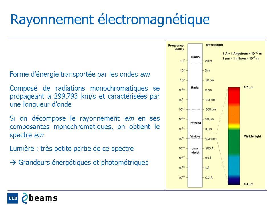 Grandeurs énergétiques Quantité dénergie : Q e [J] = énergie transportée par les ondes Flux énergétique : F e [W] = dQ e /dt = puissance transportée par les ondes Eclairement énergétique : E e [W/m²] = dF e /dS = flux énergétique reçu par unité de surface