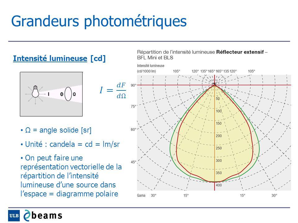 Grandeurs photométriques Intensité lumineuse [cd] Ω = angle solide [sr] Unité : candela = cd = lm/sr On peut faire une représentation vectorielle de l