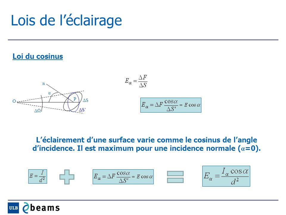Lois de léclairage Loi du cosinus Léclairement dune surface varie comme le cosinus de langle dincidence. Il est maximum pour une incidence normale ( α