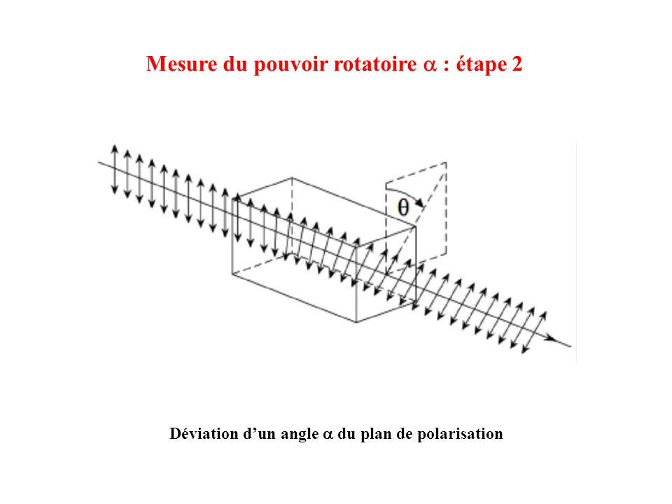 Déviation dun angle du plan de polarisation Mesure du pouvoir rotatoire : étape 2