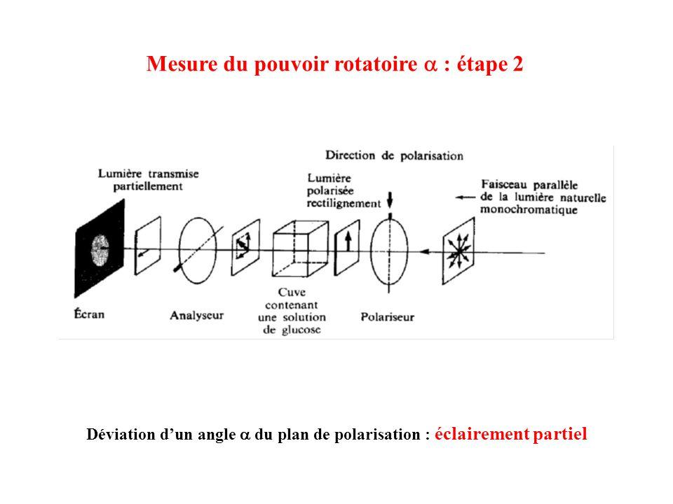 Déviation dun angle du plan de polarisation : éclairement partiel