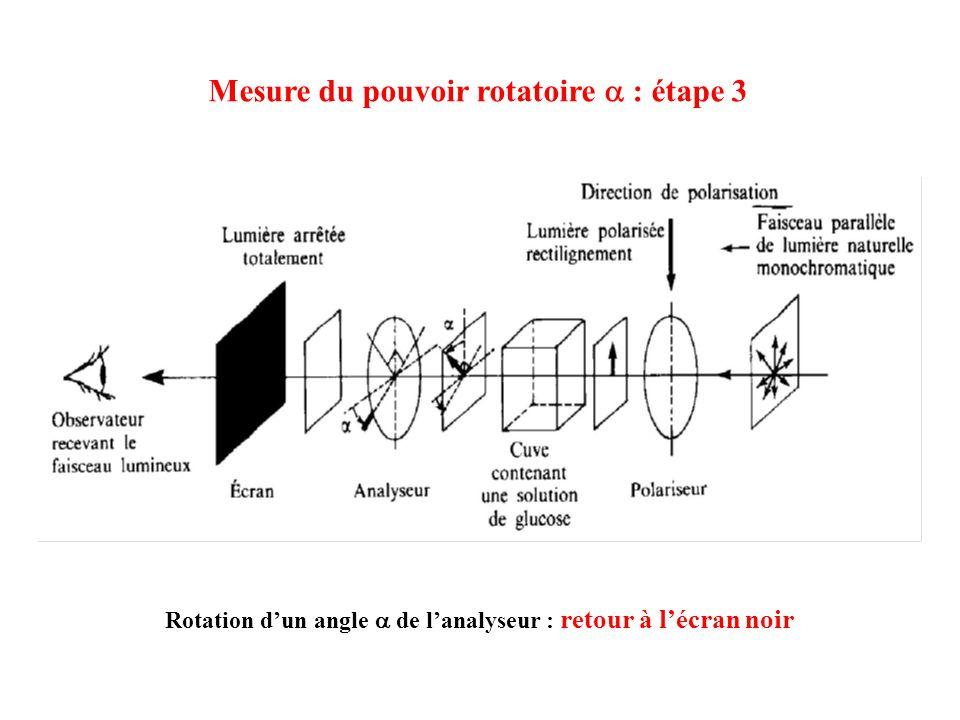 Mesure du pouvoir rotatoire : étape 3 Rotation dun angle de lanalyseur : retour à lécran noir