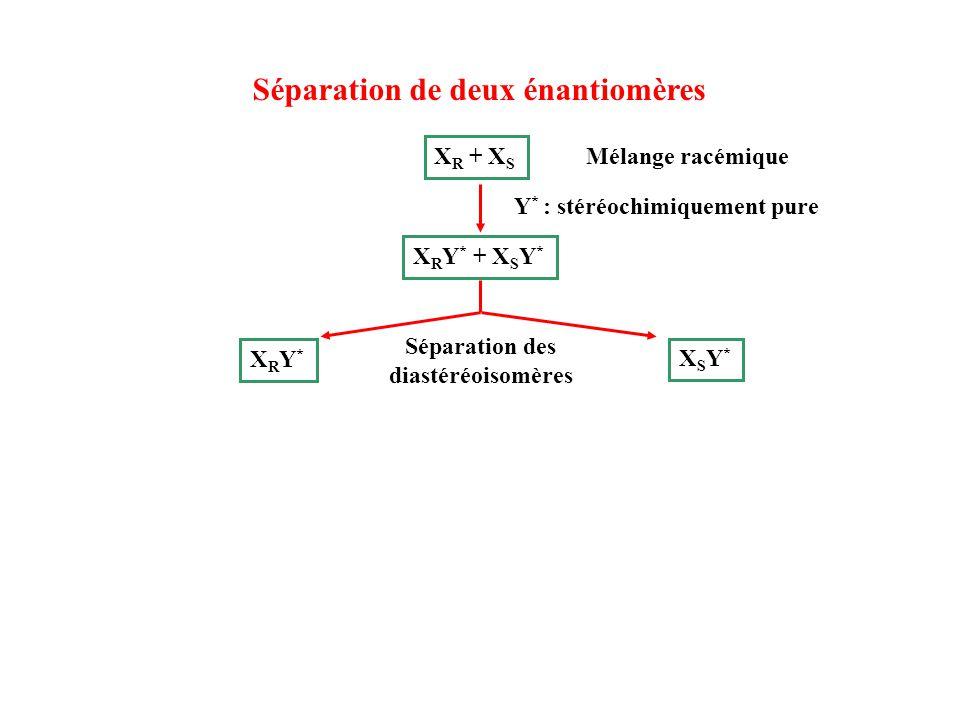 Séparation de deux énantiomères X R + X S Mélange racémique X R Y * + X S Y * Séparation des diastéréoisomères XRY*XRY* XSY*XSY* Y * : stéréochimiquem