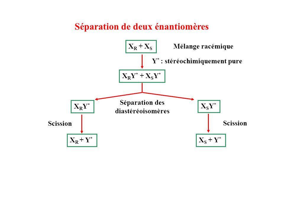 Séparation de deux énantiomères X R + X S Mélange racémique X R Y * + X S Y * Séparation des diastéréoisomères Scission XRY*XRY* XSY*XSY* X R + Y * X