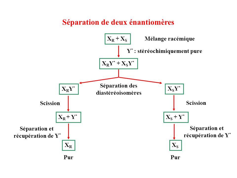 Séparation de deux énantiomères X R + X S Mélange racémique X R Y * + X S Y * Séparation des diastéréoisomères Scission Séparation et récupération de