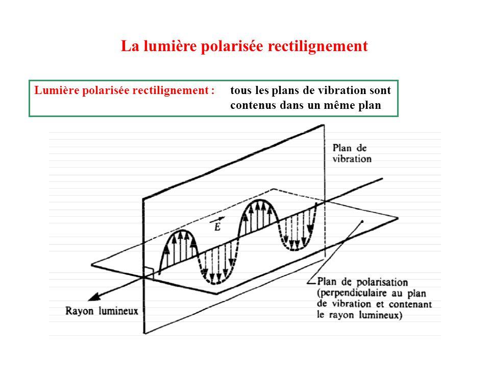 La lumière polarisée rectilignement Lumière polarisée rectilignement : tous les plans de vibration sont contenus dans un même plan