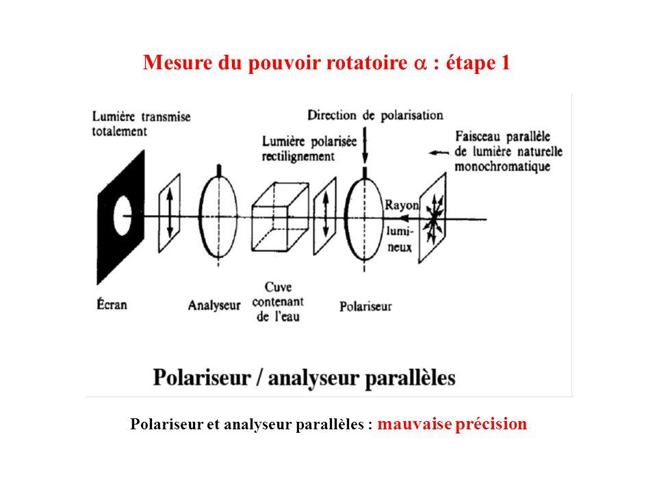 Mesure du pouvoir rotatoire : étape 1 Polariseur et analyseur parallèles : mauvaise précision