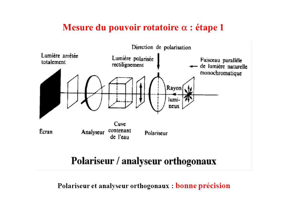 Polariseur et analyseur orthogonaux : bonne précision Mesure du pouvoir rotatoire : étape 1