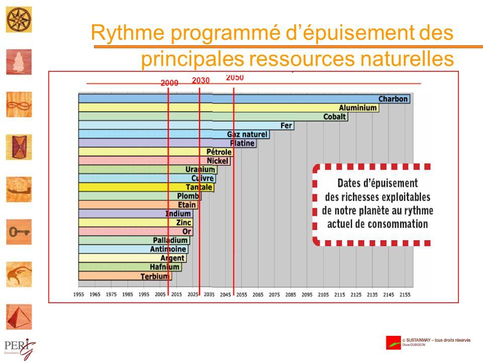 Rythme programmé dépuisement des principales ressources naturelles