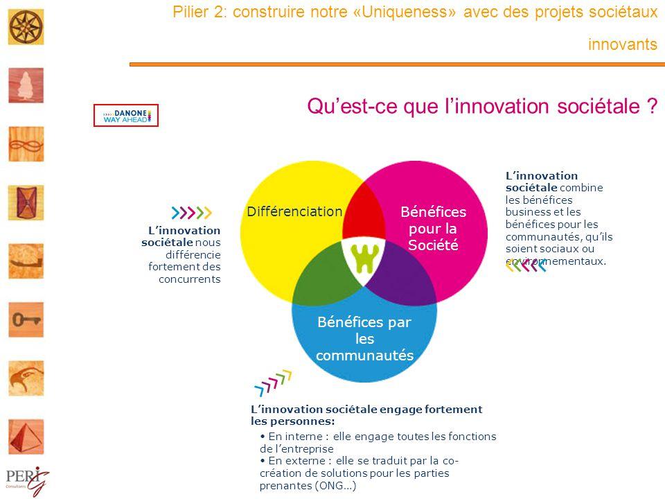 Pilier 2: construire notre «Uniqueness» avec des projets sociétaux innovants Quest-ce que linnovation sociétale .