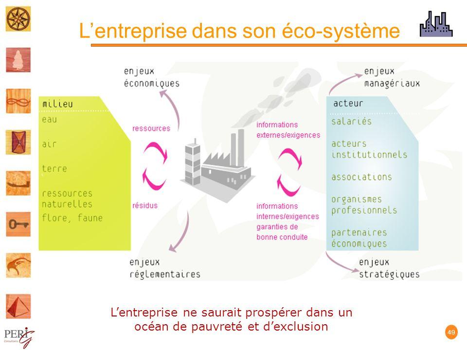 Lentreprise dans son éco-système 49 Lentreprise ne saurait prospérer dans un océan de pauvreté et dexclusion