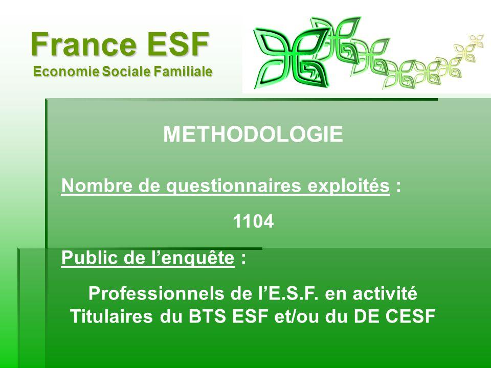 France ESF Economie Sociale Familiale METHODOLOGIE Nombre de questionnaires exploités : 1104 Public de lenquête : Professionnels de lE.S.F.
