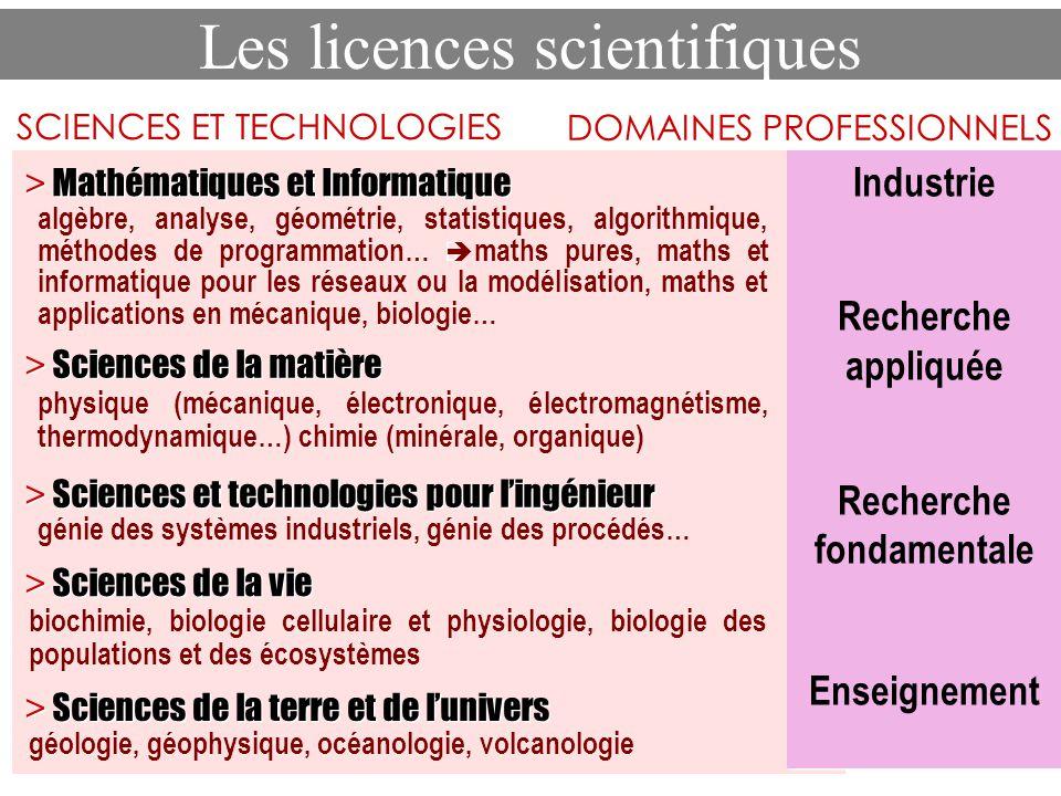 Industrie Recherche appliquée Recherche fondamentale Enseignement Industrie Recherche appliquée Recherche fondamentale Enseignement DOMAINES PROFESSIO