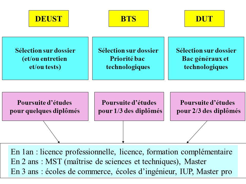 Sélection sur dossier Priorité bac technologiques Sélection sur dossier Bac généraux et technologiques Poursuite détudes pour 1/3 des diplômés BTSDUT