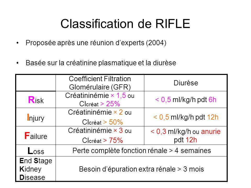 Classification de RIFLE Proposée après une réunion dexperts (2004) Basée sur la créatinine plasmatique et la diurèse Diurèse Coefficient Filtration Glomérulaire (GFR) < 0,5 ml/kg/h pdt 6h Créatininémie × 1,5 ou Cl créat > 25% R isk < 0,5 ml/kg/h pdt 12h Créatininémie × 2 ou Cl créat > 50% I njury < 0,3 ml/kg/h ou anurie pdt 12h Créatininémie × 3 ou Cl créat > 75% F ailure Perte complète fonction rénale > 4 semaines L oss Besoin dépuration extra rénale > 3 mois End Stage Kidney Disease