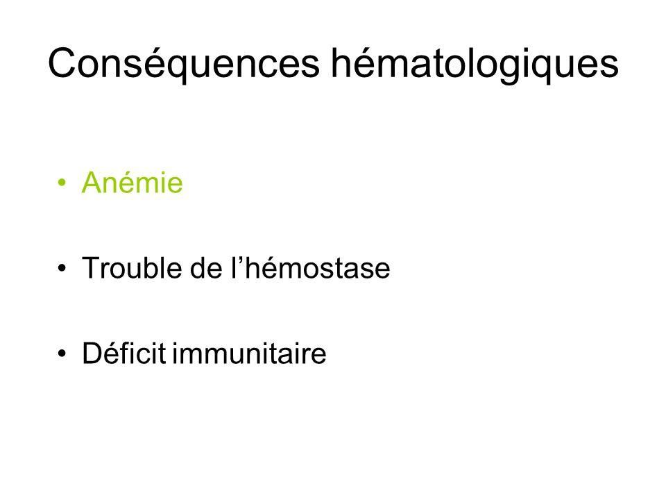 Conséquences hématologiques Anémie Trouble de lhémostase Déficit immunitaire