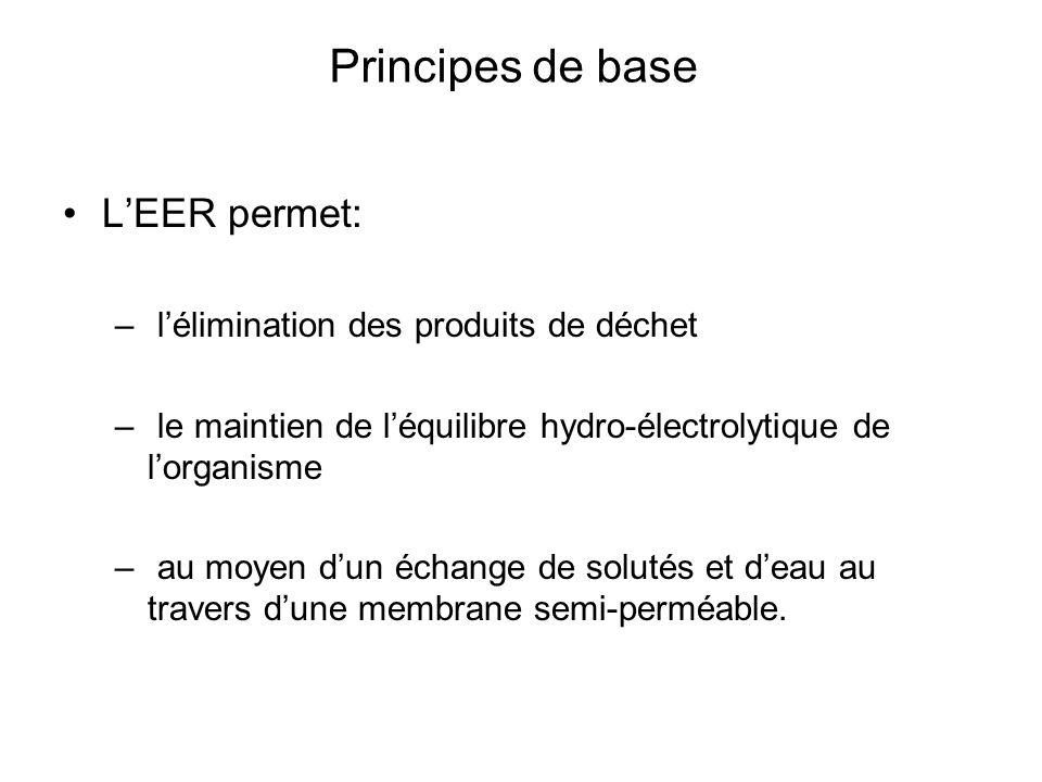 Principes de base LEER permet: – lélimination des produits de déchet – le maintien de léquilibre hydro-électrolytique de lorganisme – au moyen dun échange de solutés et deau au travers dune membrane semi-perméable.