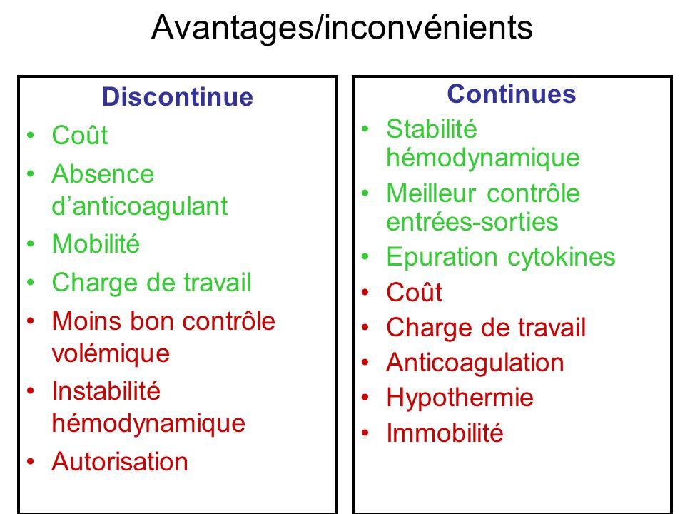 Avantages/inconvénients Discontinue Coût Absence danticoagulant Mobilité Charge de travail Moins bon contrôle volémique Instabilité hémodynamique Auto