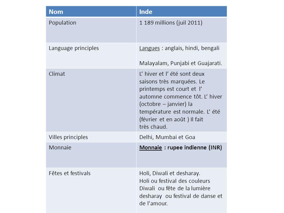 NomInde Population1 189 millions (juil 2011) Language principlesLangues : anglais, hindi, bengali Malayalam, Punjabi et Guajarati.