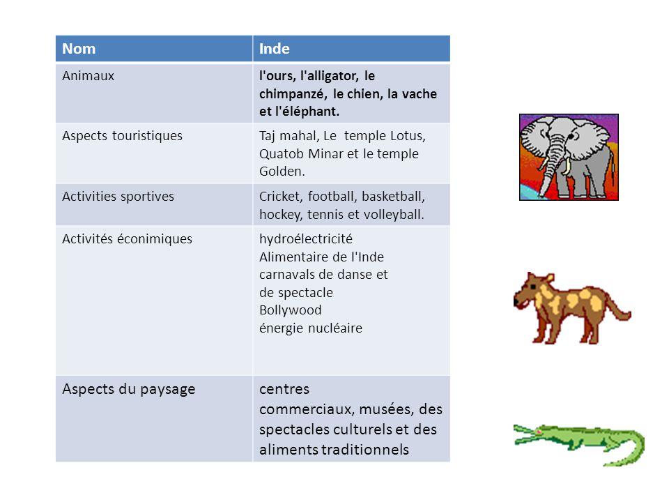 NomInde Animauxl ours, l alligator, le chimpanzé, le chien, la vache et l éléphant.
