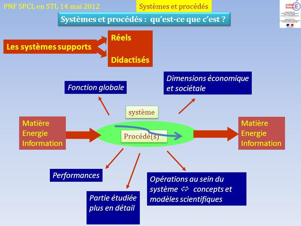 Systèmes et procédésPNF SPCL en STL 14 mai 2012 Les systèmes supports Réels Didactisés Opérations au sein du système concepts et modèles scientifiques