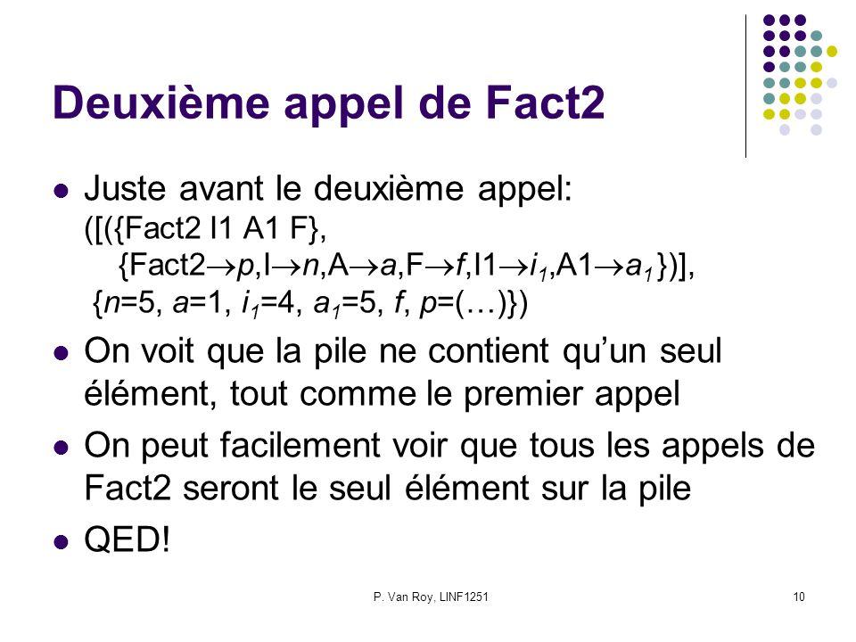 P. Van Roy, LINF125110 Deuxième appel de Fact2 Juste avant le deuxième appel: ([({Fact2 I1 A1 F}, {Fact2 p,I n,A a,F f,I1 i 1,A1 a 1 })], {n=5, a=1, i