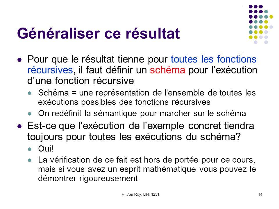 P. Van Roy, LINF125114 Généraliser ce résultat Pour que le résultat tienne pour toutes les fonctions récursives, il faut définir un schéma pour lexécu