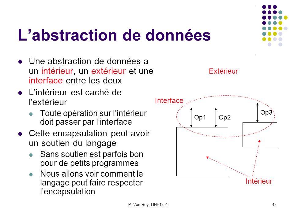P. Van Roy, LINF125142 Labstraction de données Une abstraction de données a un intérieur, un extérieur et une interface entre les deux Lintérieur est